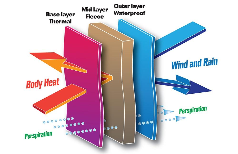 Thermal Layering Diagram